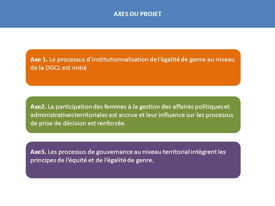 AXES DU PROJET Axe 1. Le processus d'institutionnalisation de l'égalité de genre au niveau de la DGCL est initié Axe2. La participation des femmes à l