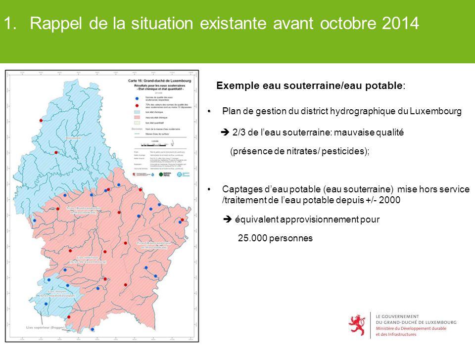 1.Rappel de la situation existante avant octobre 2014 PPlan de gestion du district hydrographique du Luxembourg  2/3 de l'eau souterraine: mauvaise q