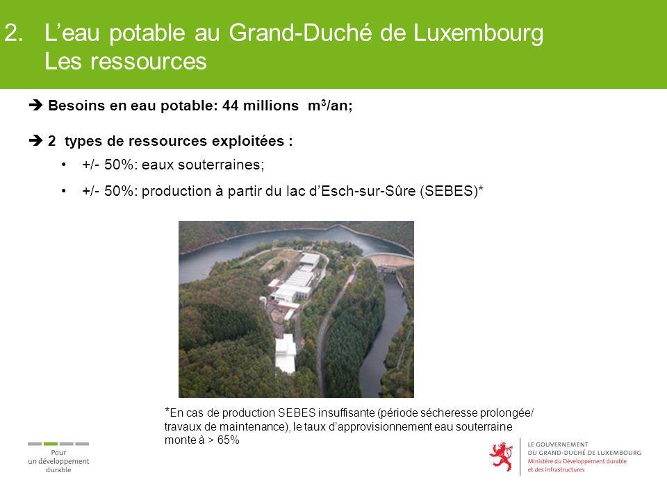  Besoins en eau potable: 44 millions m 3 /an;  2 types de ressources exploitées : +/- 50%: eaux souterraines; +/- 50%: production à partir du lac d'