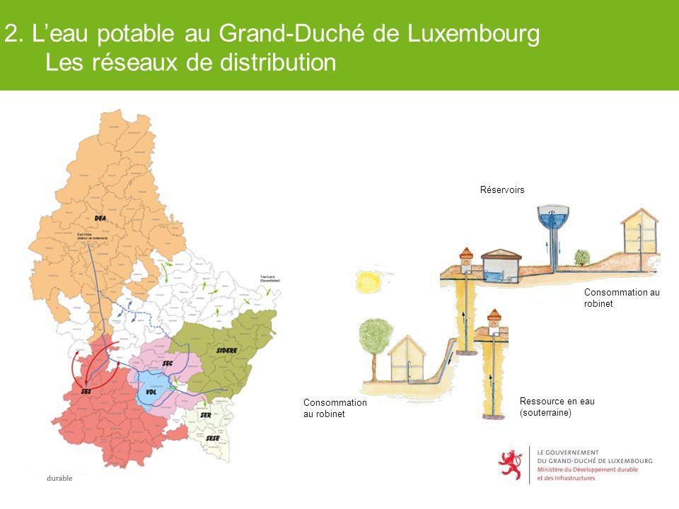 Ressource en eau (souterraine) Réservoirs Consommation au robinet Consommation au robinet 2. L'eau potable au Grand-Duché de Luxembourg Les réseaux de
