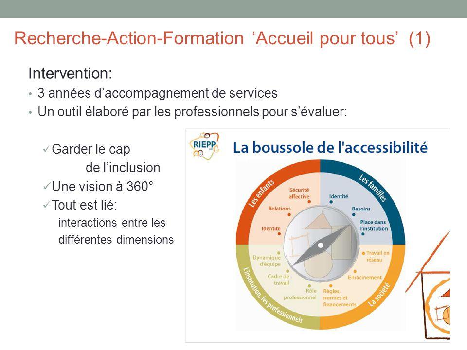 Intervention: 3 années d'accompagnement de services Un outil élaboré par les professionnels pour s'évaluer: Garder le cap de l'inclusion Une vision à 360° Tout est lié: interactions entre les différentes dimensions Recherche-Action-Formation 'Accueil pour tous' (1)