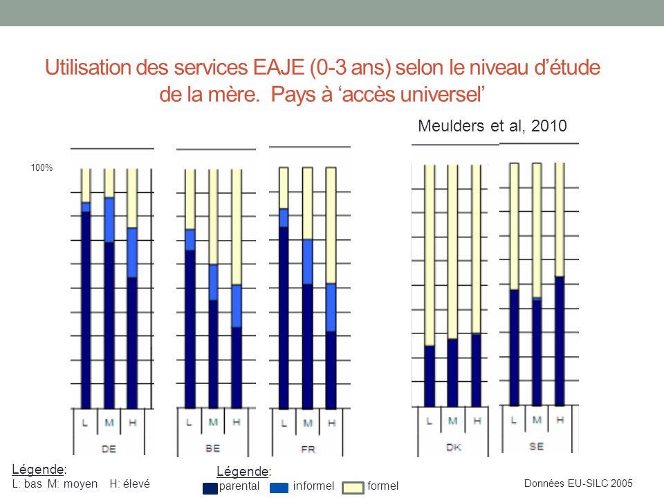Utilisation des services EAJE (0-3 ans) selon le niveau d'étude de la mère.