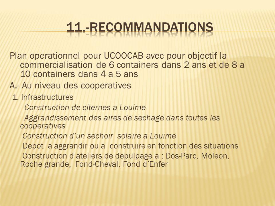 Plan operationnel pour UCOOCAB avec pour objectif la commercialisation de 6 containers dans 2 ans et de 8 a 10 containers dans 4 a 5 ans A.- Au niveau