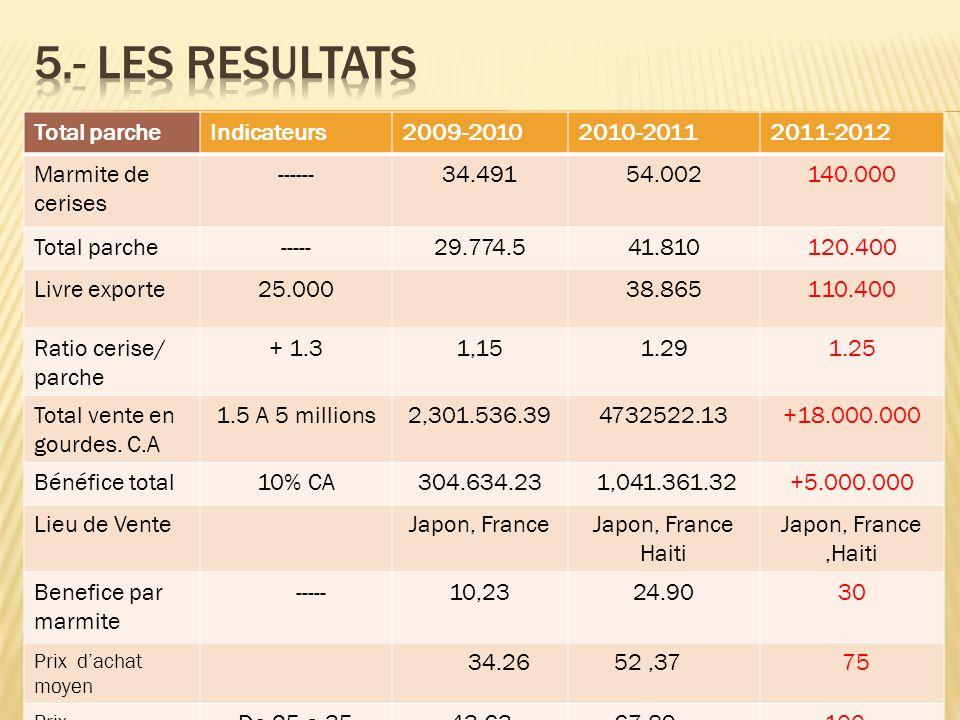 Total parcheIndicateurs2009-20102010-20112011-2012 Marmite de cerises ------34.49154.002140.000 Total parche-----29.774.541.810120.400 Livre exporte25