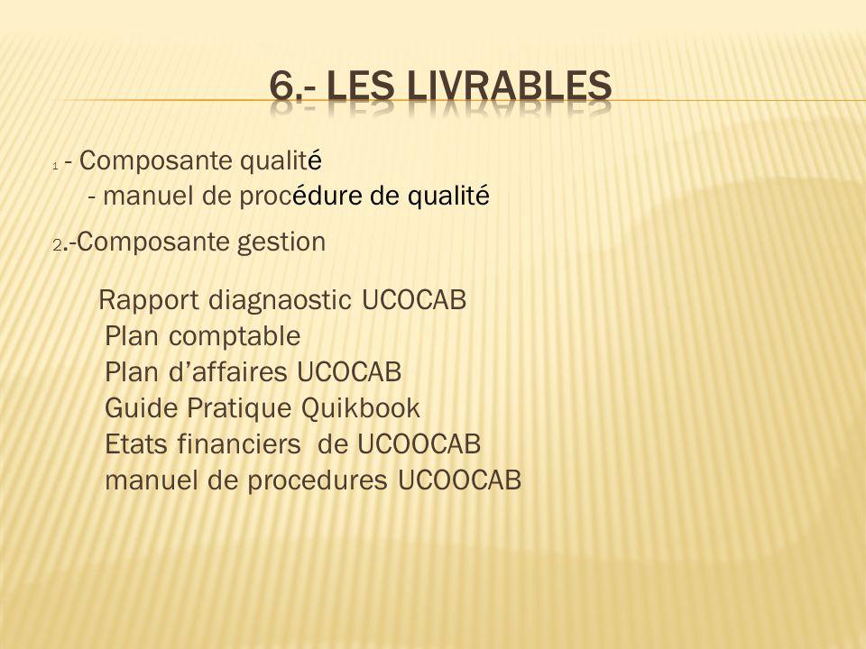 1 - Composante qualité - manuel de procédure de qualité 2.-Composante gestion Rapport diagnaostic UCOCAB Plan comptable Plan d'affaires UCOCAB Guide P