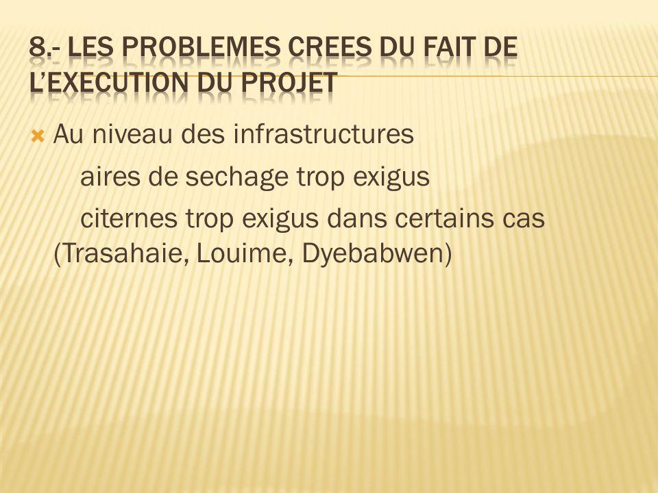  Au niveau des infrastructures aires de sechage trop exigus citernes trop exigus dans certains cas (Trasahaie, Louime, Dyebabwen)