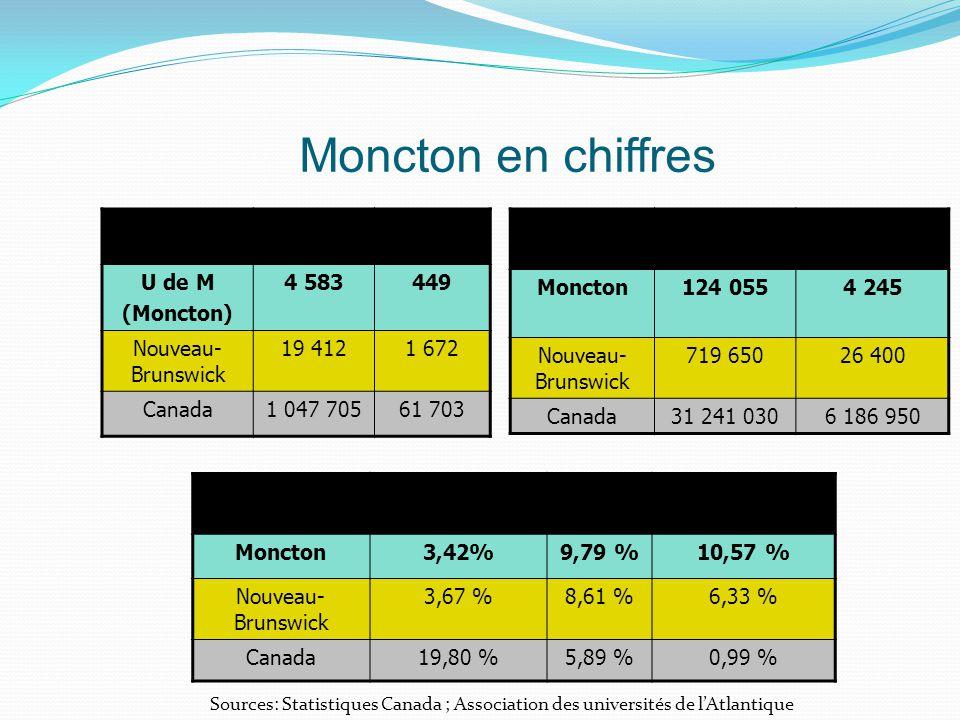 Moncton en chiffres UniversitéÉtudiantsÉ.i. U de M (Moncton) 4 583449 Nouveau- Brunswick 19 4121 672 Canada1 047 70561 703 TerritoirePopulationImmigra
