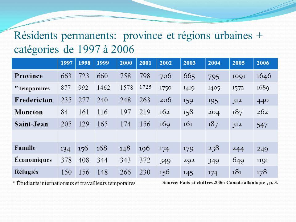 Résidents permanents: province et régions urbaines + catégories de 1997 à 2006 1997199819992000200120022003200420052006 Province663723660758798 706665