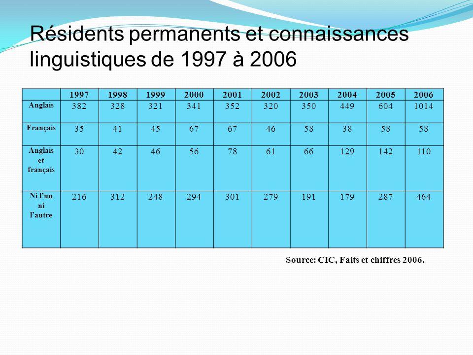 Résidents permanents et connaissances linguistiques de 1997 à 2006 Source: CIC, Faits et chiffres 2006. 1997199819992000200120022003200420052006 Angla