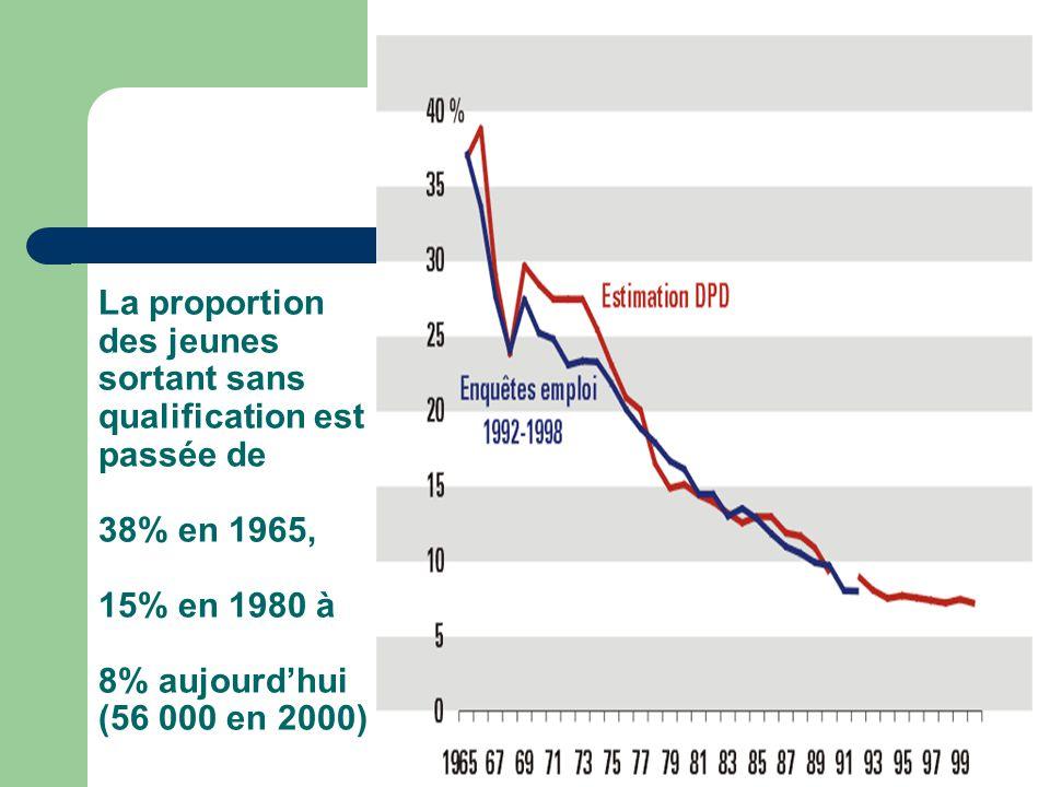La proportion des jeunes sortant sans qualification est passée de 38% en 1965, 15% en 1980 à 8% aujourd'hui (56 000 en 2000)