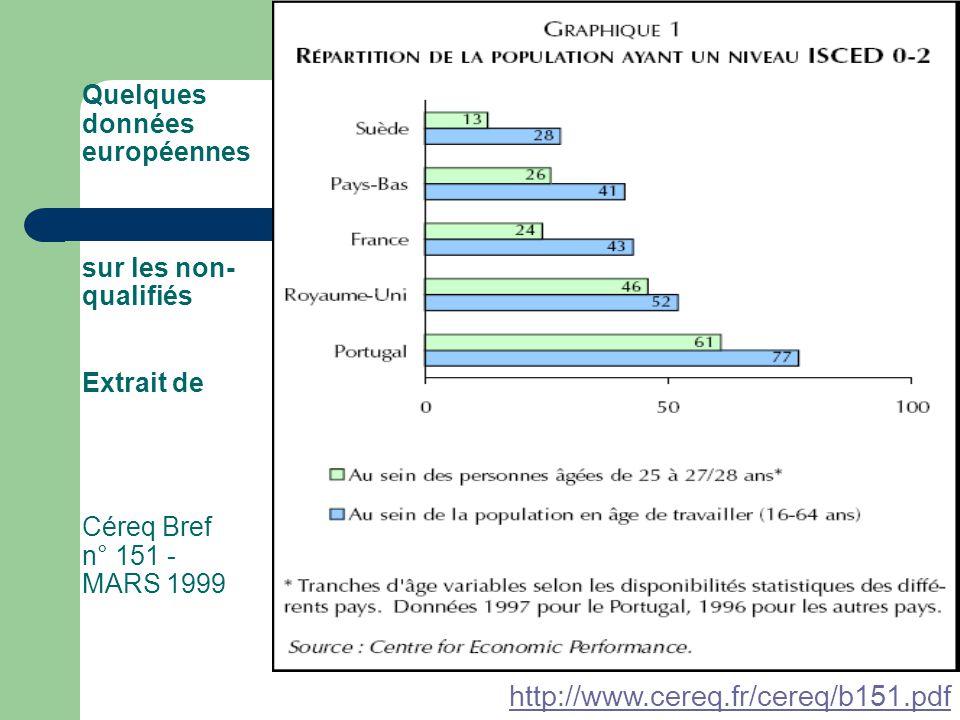 Quelques données européennes sur les non- qualifiés Extrait de Céreq Bref n° 151 - MARS 1999 http://www.cereq.fr/cereq/b151.pdf
