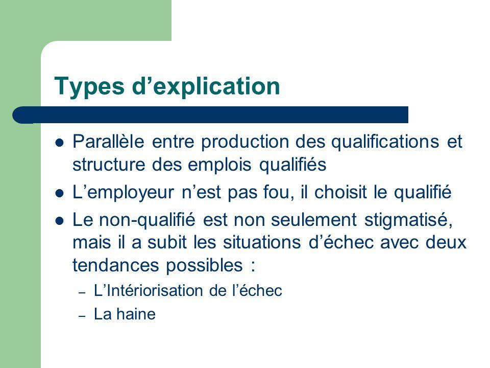Types d'explication Parallèle entre production des qualifications et structure des emplois qualifiés L'employeur n'est pas fou, il choisit le qualifié