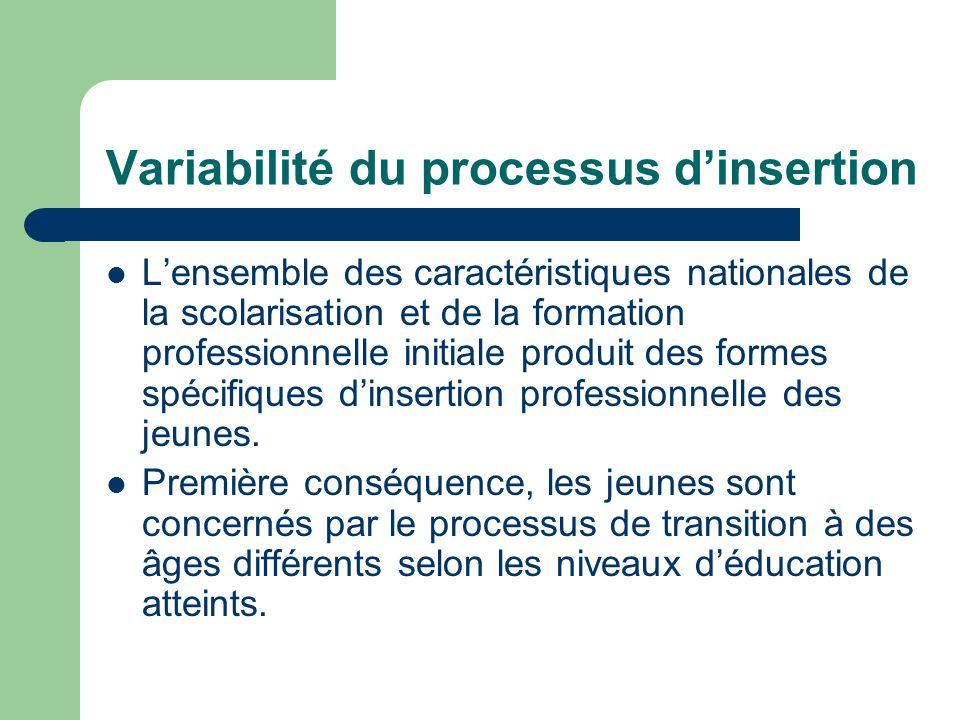 Variabilité du processus d'insertion L'ensemble des caractéristiques nationales de la scolarisation et de la formation professionnelle initiale produit des formes spécifiques d'insertion professionnelle des jeunes.