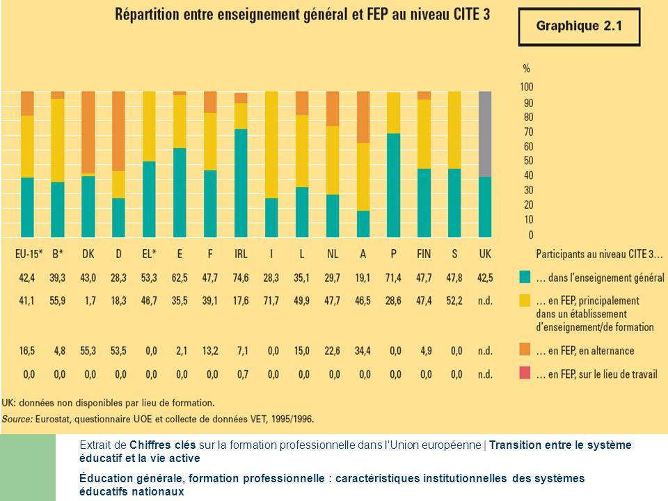 Répartition Extrait de Chiffres clés sur la formation professionnelle dans l Union européenne | Transition entre le système éducatif et la vie active Éducation générale, formation professionnelle : caractéristiques institutionnelles des systèmes éducatifs nationaux