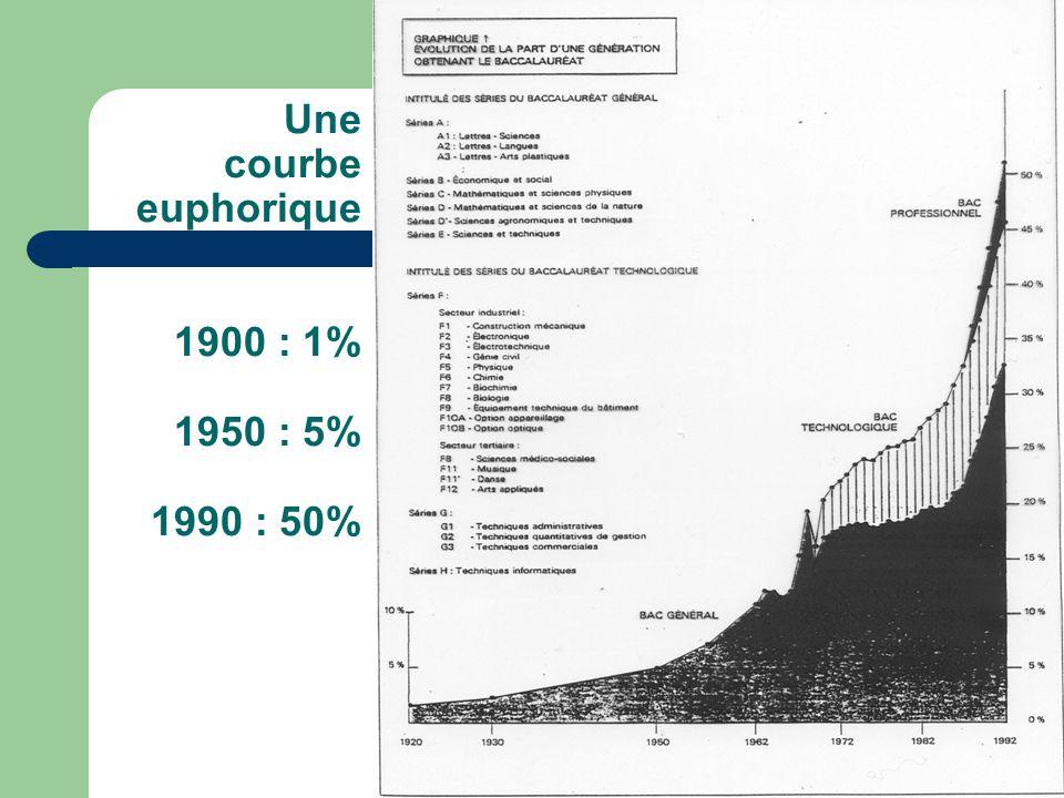 Une courbe euphorique 1900 : 1% 1950 : 5% 1990 : 50%