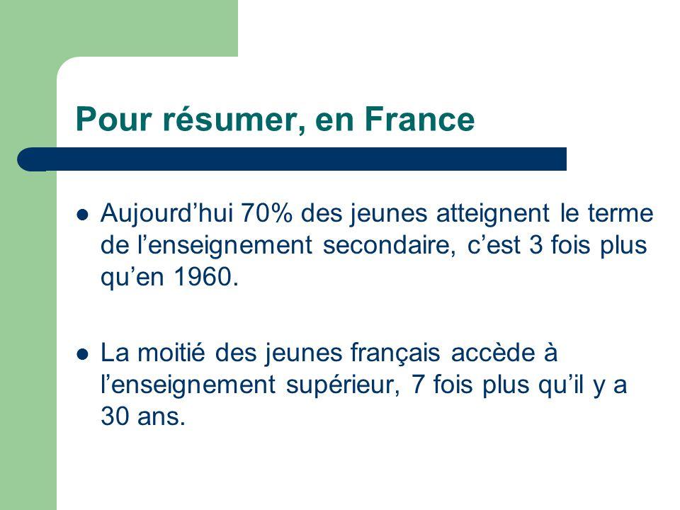 Pour résumer, en France Aujourd'hui 70% des jeunes atteignent le terme de l'enseignement secondaire, c'est 3 fois plus qu'en 1960. La moitié des jeune