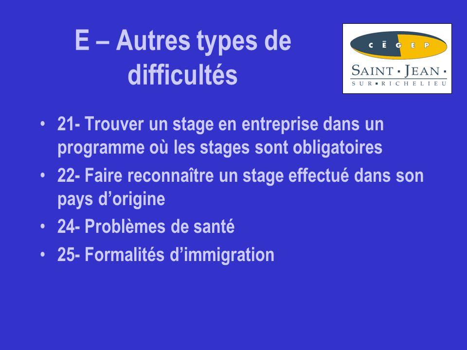 E – Autres types de difficultés 21- Trouver un stage en entreprise dans un programme où les stages sont obligatoires 22- Faire reconnaître un stage effectué dans son pays d'origine 24- Problèmes de santé 25- Formalités d'immigration