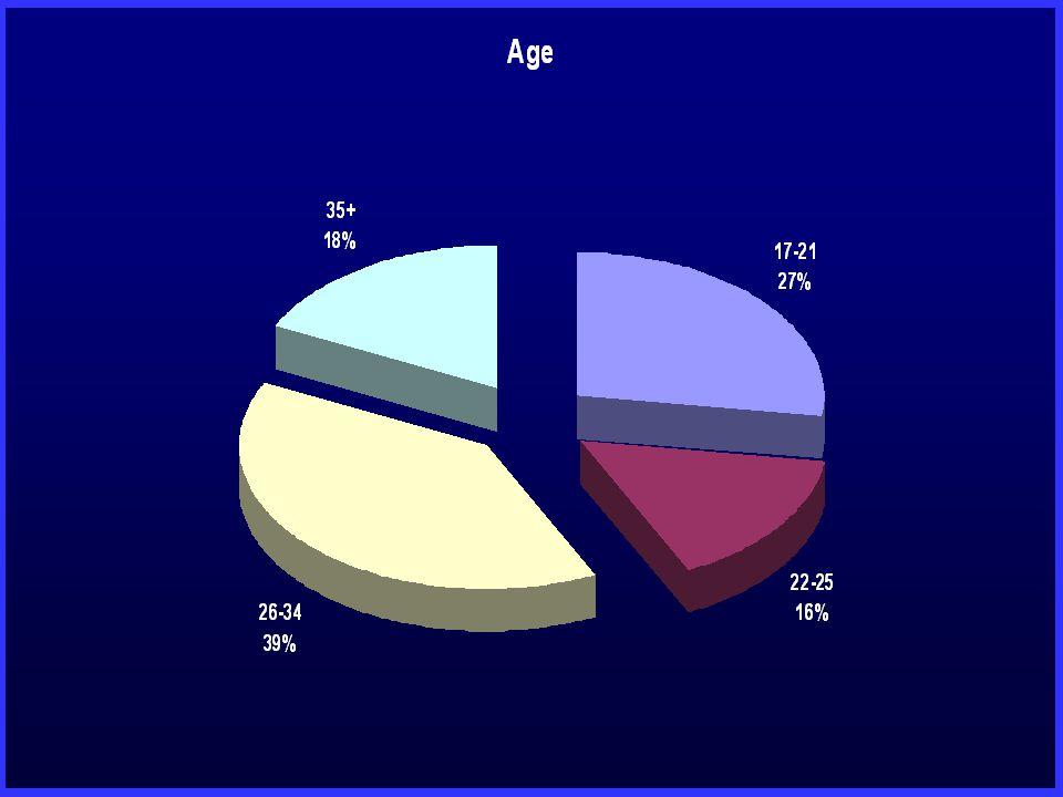Groupes d'âge