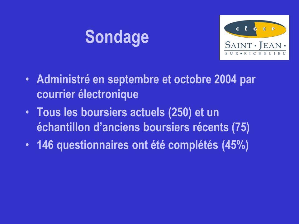 Sondage Administré en septembre et octobre 2004 par courrier électronique Tous les boursiers actuels (250) et un échantillon d'anciens boursiers récents (75) 146 questionnaires ont été complétés (45%)