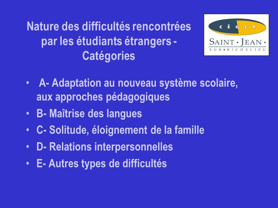 Nature des difficultés rencontrées par les étudiants étrangers - Catégories A- Adaptation au nouveau système scolaire, aux approches pédagogiques B- Maîtrise des langues C- Solitude, éloignement de la famille D- Relations interpersonnelles E- Autres types de difficultés