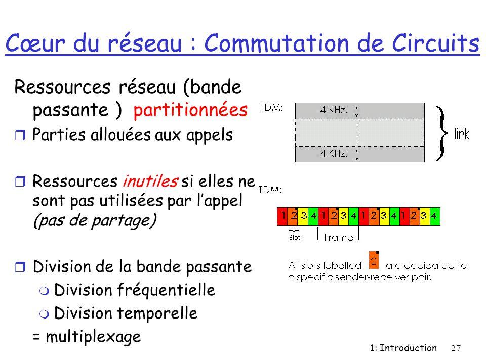 1: Introduction27 Cœur du réseau : Commutation de Circuits Ressources réseau (bande passante ) partitionnées r Parties allouées aux appels r Ressource