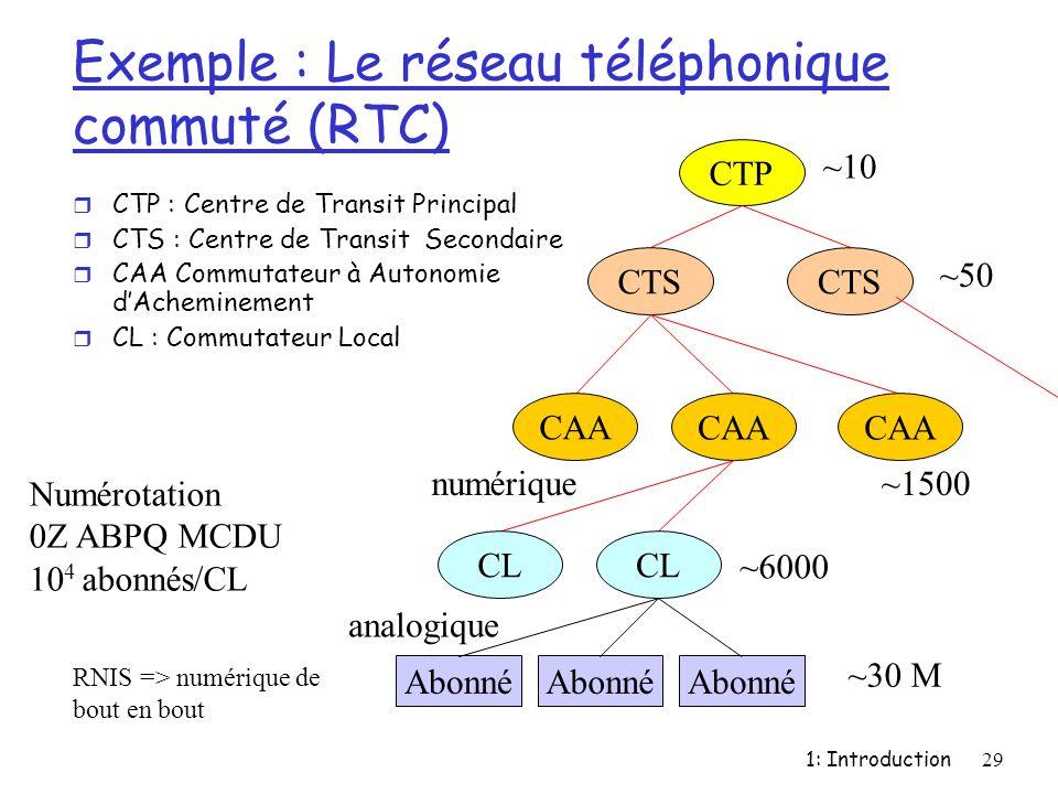 1: Introduction29 Exemple : Le réseau téléphonique commuté (RTC) r CTP : Centre de Transit Principal r CTS : Centre de Transit Secondaire r CAA Commut