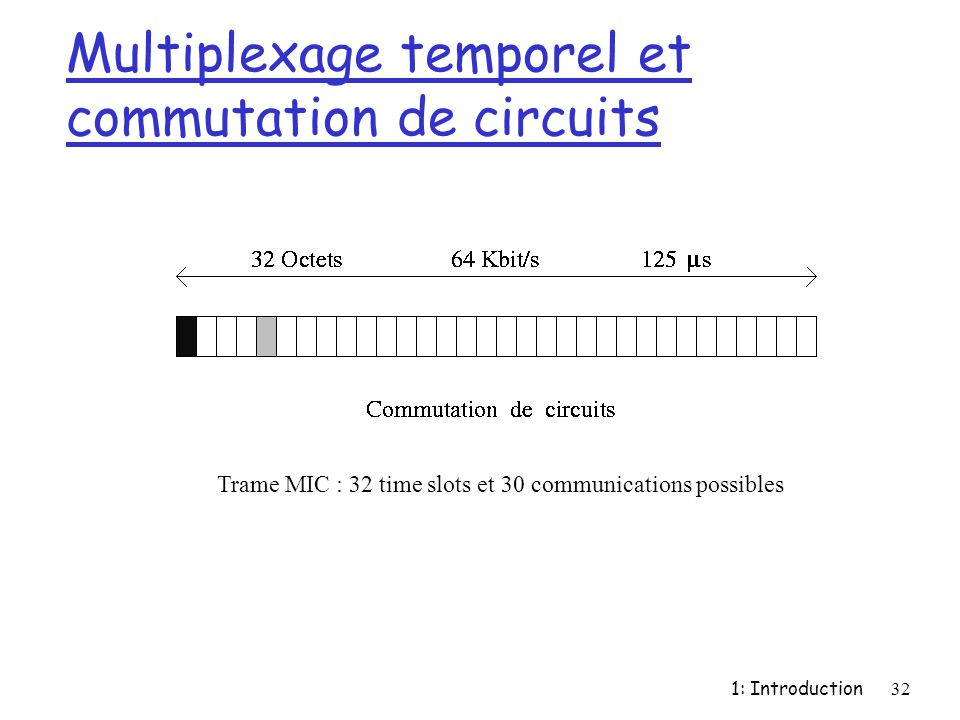 1: Introduction32 Multiplexage temporel et commutation de circuits Trame MIC : 32 time slots et 30 communications possibles
