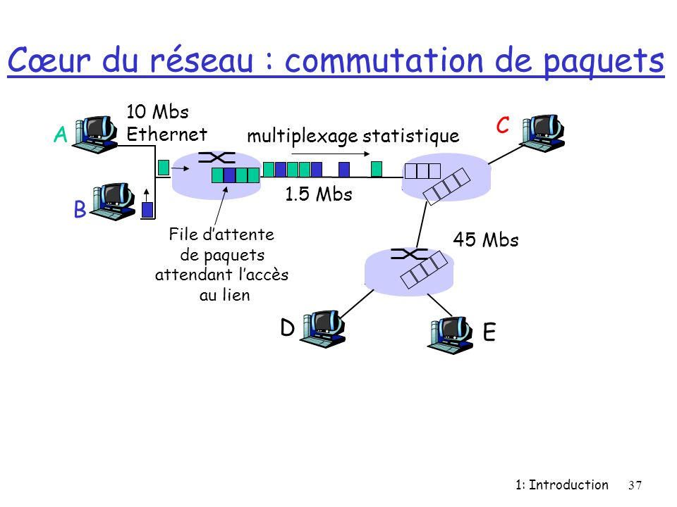 1: Introduction37 Cœur du réseau : commutation de paquets A B C 10 Mbs Ethernet 1.5 Mbs 45 Mbs D E multiplexage statistique File d'attente de paquets