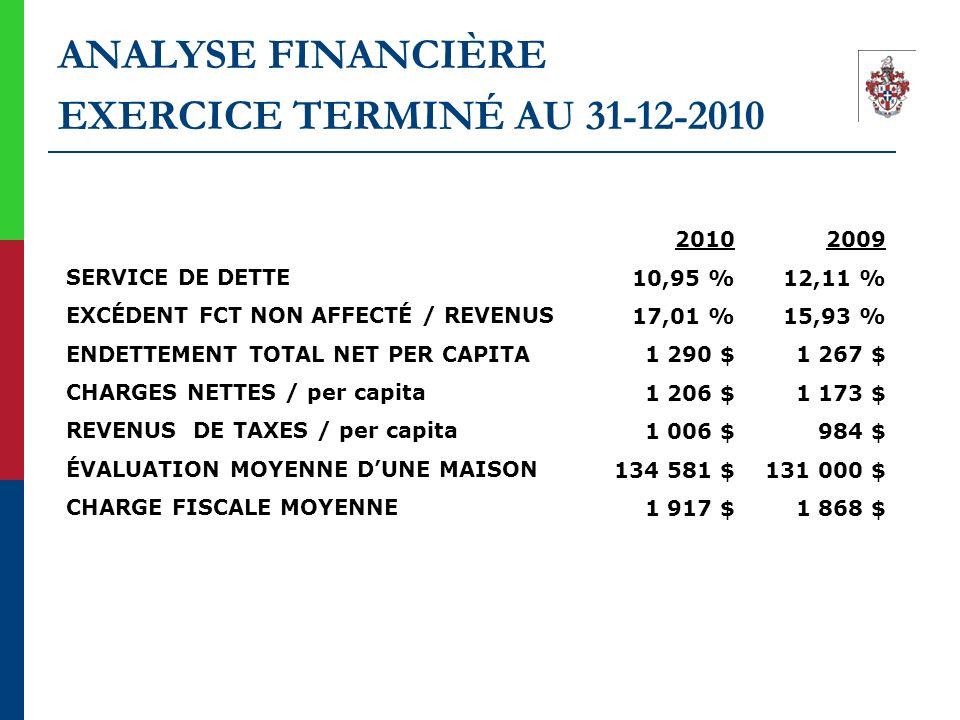 ANALYSE FINANCIÈRE EXERCICE TERMINÉ AU 31-12-2010 SERVICE DE DETTE EXCÉDENT FCT NON AFFECTÉ / REVENUS ENDETTEMENT TOTAL NET PER CAPITA CHARGES NETTES
