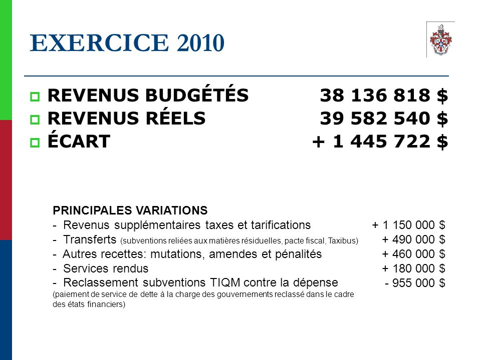 EXERCICE 2010  REVENUS BUDGÉTÉS38 136 818 $  REVENUS RÉELS39 582 540 $  ÉCART+ 1 445 722 $ PRINCIPALES VARIATIONS - Revenus supplémentaires taxes e