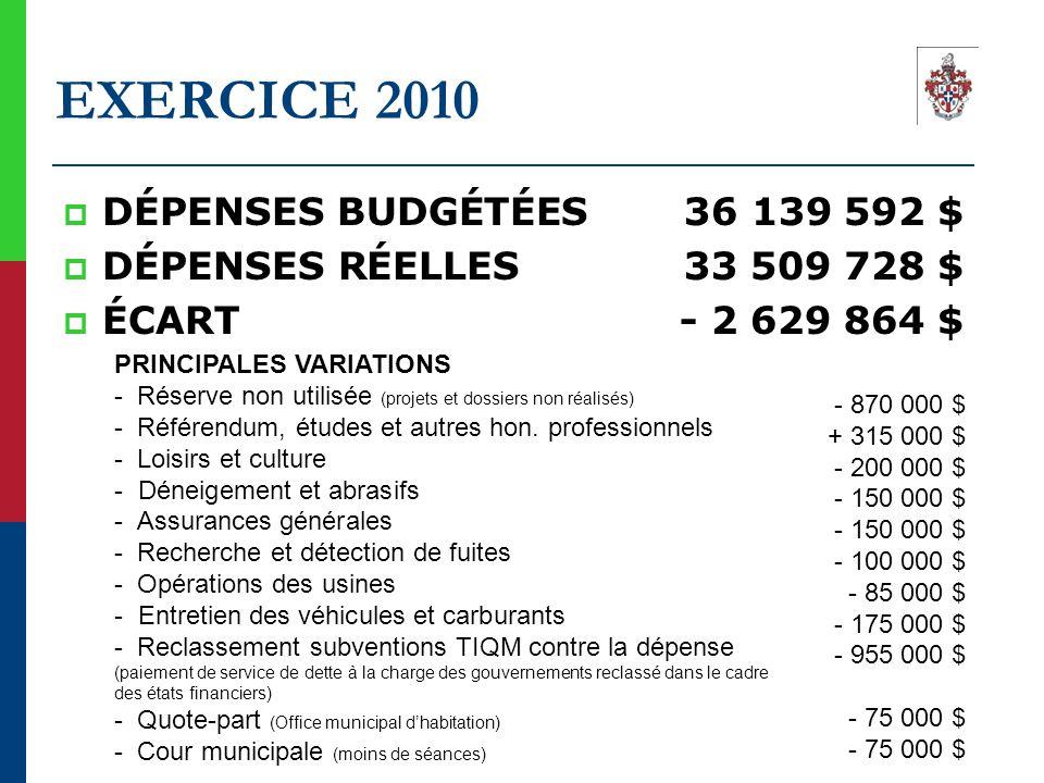 EXERCICE 2010  DÉPENSES BUDGÉTÉES 36 139 592 $  DÉPENSES RÉELLES 33 509 728 $  ÉCART - 2 629 864 $ PRINCIPALES VARIATIONS - Réserve non utilisée (p