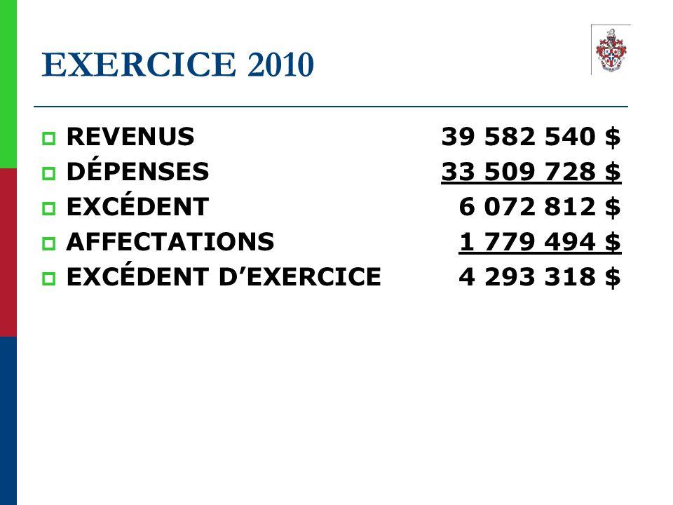 EXERCICE 2010  REVENUS 39 582 540 $  DÉPENSES 33 509 728 $  EXCÉDENT 6 072 812 $  AFFECTATIONS 1 779 494 $  EXCÉDENT D'EXERCICE 4 293 318 $