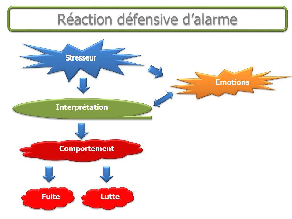 Réaction défensive d'alarme Interprétation Emotions Comportement Fuite Lutte