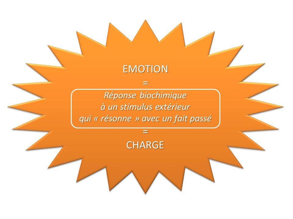 EMOTION= Réponse biochimique à un stimulus extérieur qui « résonne » avec un fait passé =CHARGEEMOTION= Réponse biochimique à un stimulus extérieur qui « résonne » avec un fait passé =CHARGE