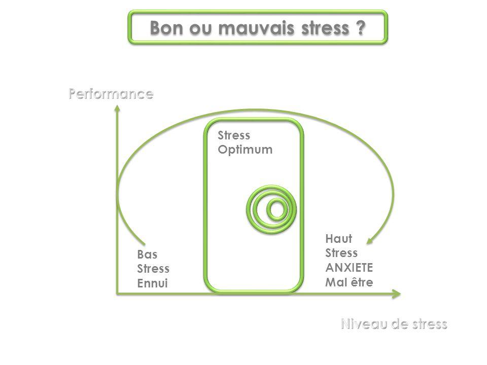 Bas Stress Ennui Haut Stress ANXIETE Mal être Stress Optimum Bon ou mauvais stress ?