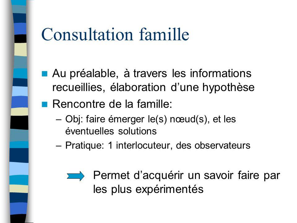 Consultation famille Au préalable, à travers les informations recueillies, élaboration d'une hypothèse Rencontre de la famille: –Obj: faire émerger le