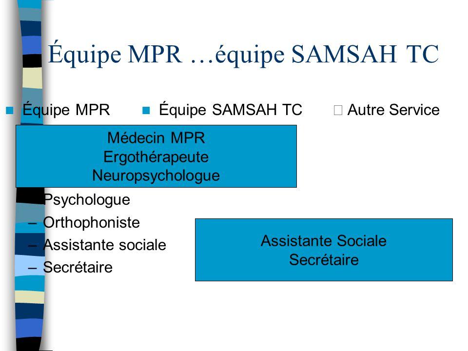 Équipe MPR …équipe SAMSAH TC Équipe MPR –Médecin MPR –Ergothérapeute –Neuropsychologue –Psychologue –Orthophoniste –Assistante sociale –Secrétaire Équ