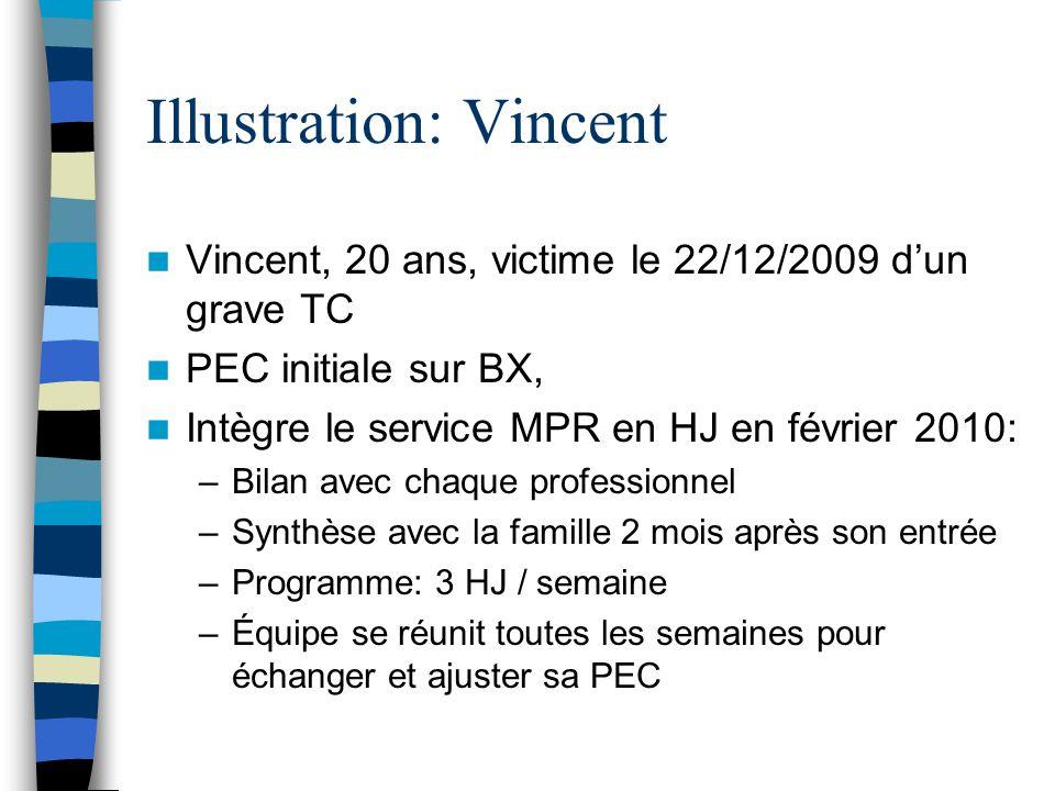 Illustration: Vincent Vincent, 20 ans, victime le 22/12/2009 d'un grave TC PEC initiale sur BX, Intègre le service MPR en HJ en février 2010: –Bilan a