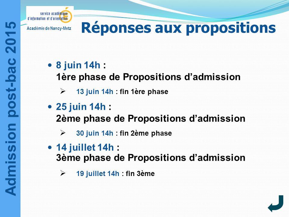 Admission post-bac 2015 Académie de Nancy-Metz Réponses aux propositions 8 juin 14h : 1ère phase de Propositions d'admission  13 juin 14h : fin 1ère