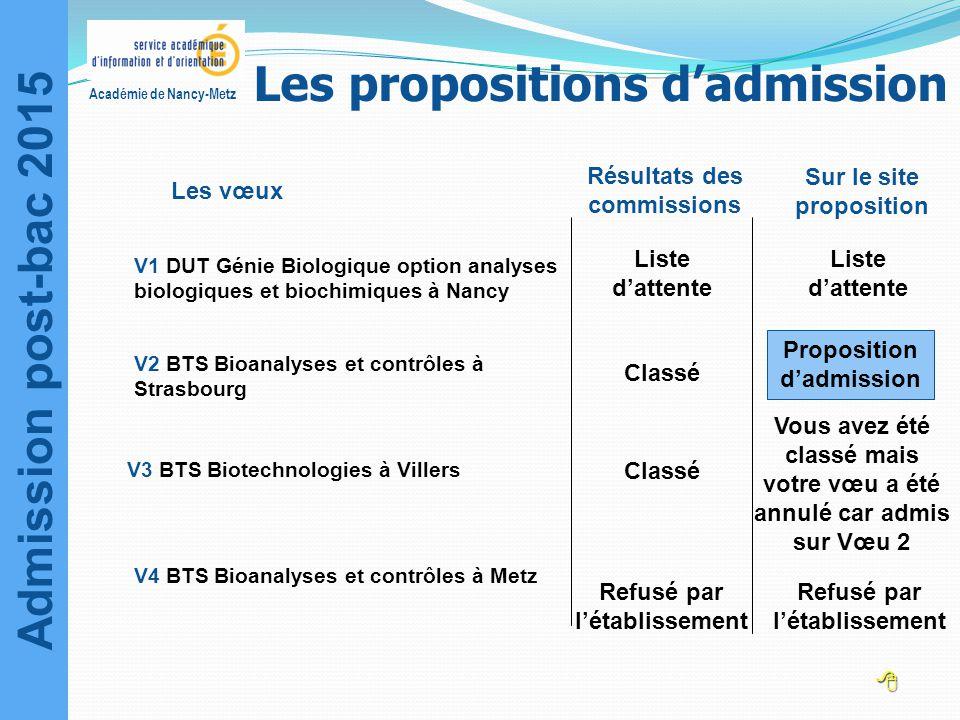 Admission post-bac 2015 Académie de Nancy-Metz Les vœux Liste d'attente Classé Résultats des commissions Sur le site proposition Liste d'attente Propo