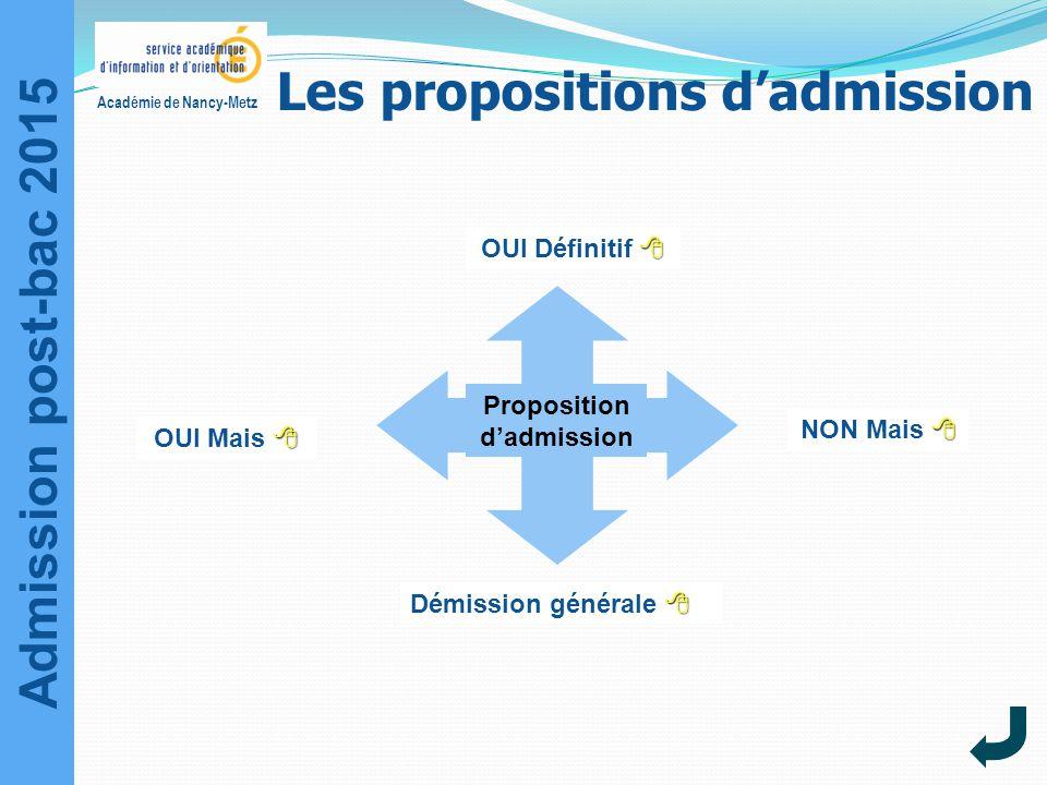 Admission post-bac 2015 Académie de Nancy-Metz Proposition d'admission  OUI Définitif  OUI Mais  NON Mais  Démission générale  Les propositions d