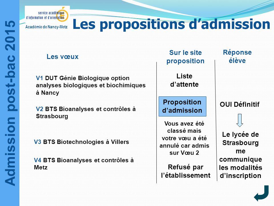 Admission post-bac 2015 Académie de Nancy-Metz Sur le site proposition Liste d'attente Réponse élève OUI Définitif Le lycée de Strasbourg me communiqu