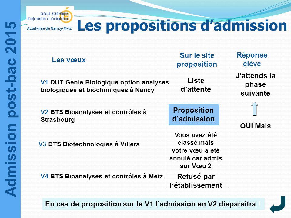 Admission post-bac 2015 Académie de Nancy-Metz Sur le site proposition Liste d'attente Proposition d'admission Réponse élève OUI Mais J'attends la pha