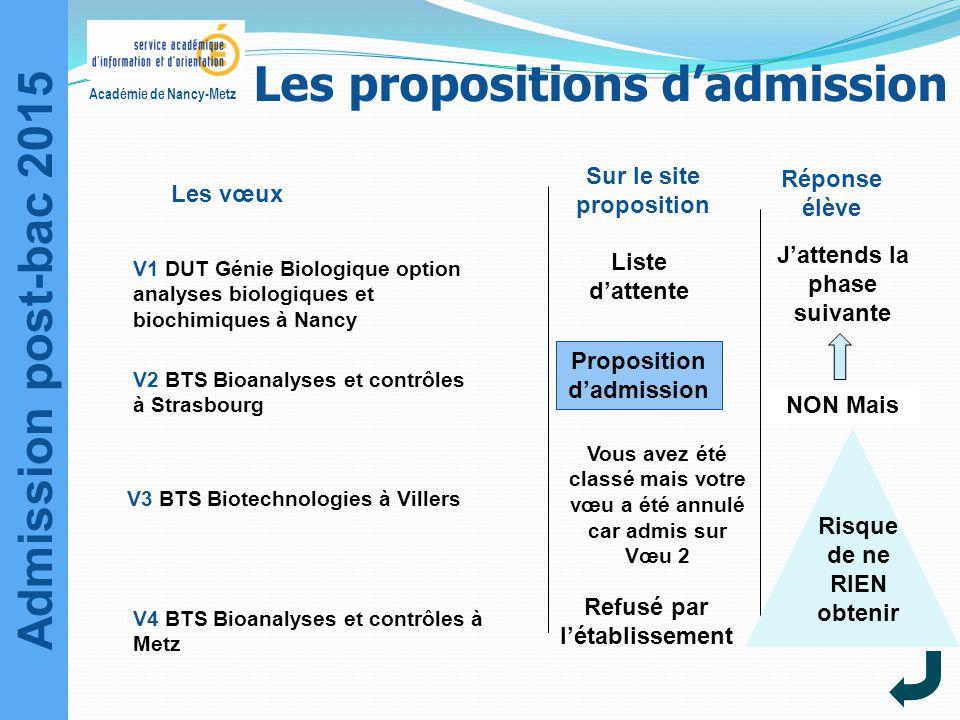 Admission post-bac 2015 Académie de Nancy-Metz Sur le site proposition Liste d'attente Réponse élève J'attends la phase suivante Les vœux NON Mais Pro