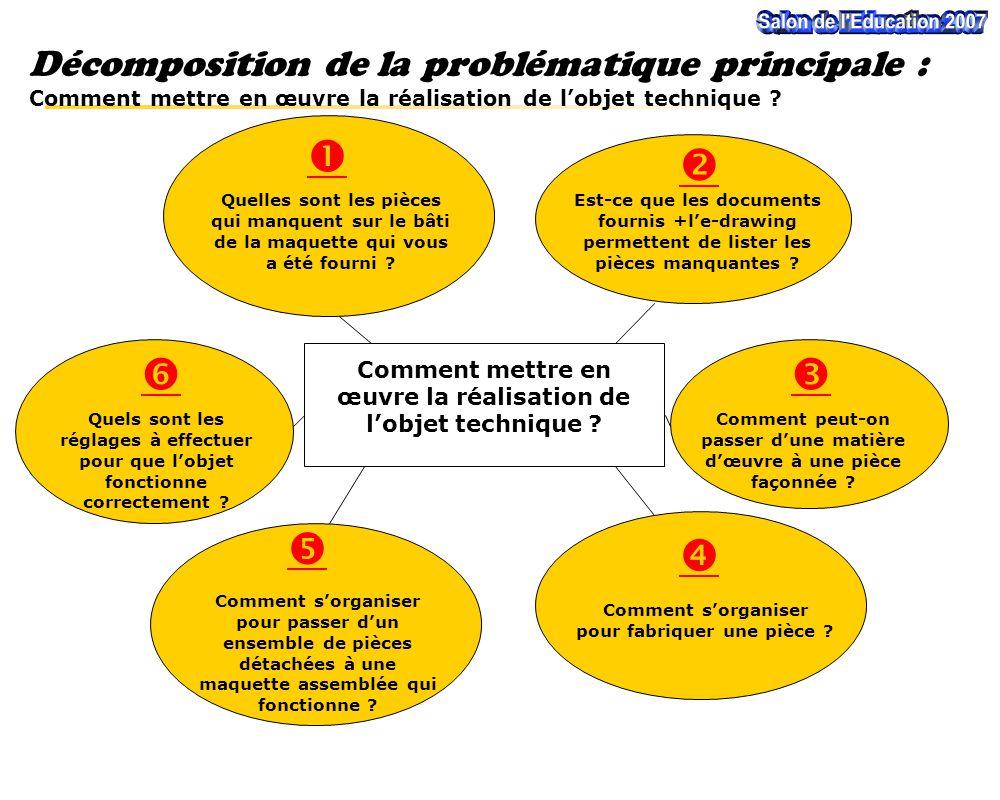 Décomposition de la problématique principale : Comment mettre en œuvre la réalisation de l'objet technique .