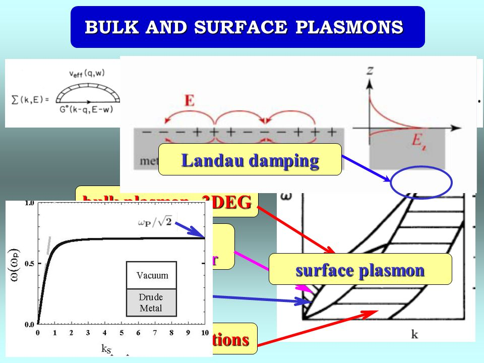 BULK AND SURFACE PLASMONS bulk plasmon, 3DEG 2D plasmon, 2DEG electron-hole excitations Plasmon band, semiconductor multilayer surface plasmon Landau damping