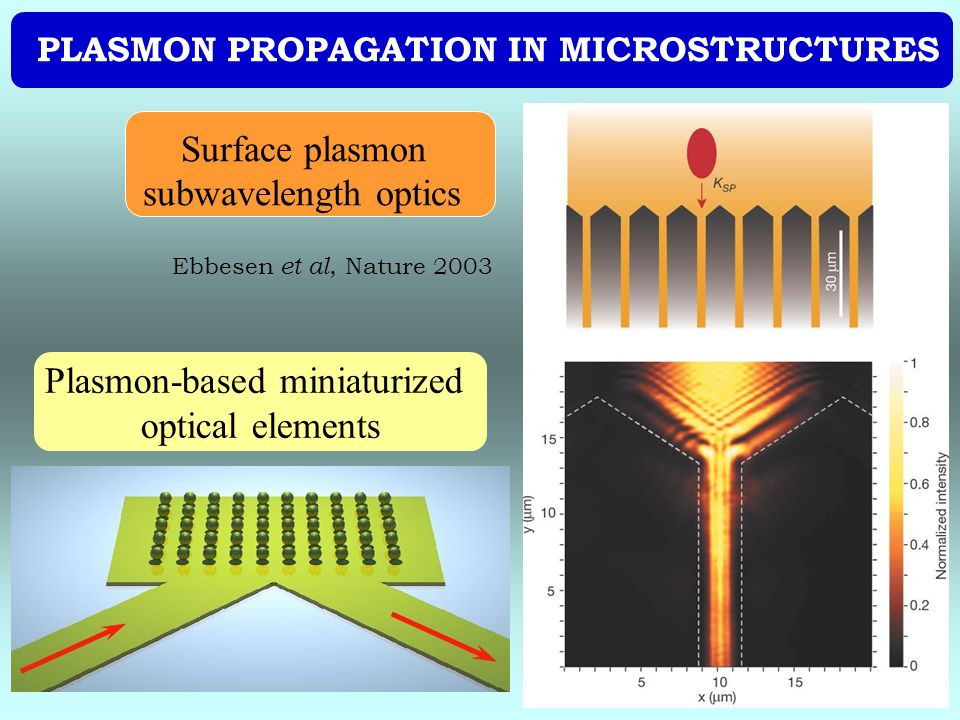 Plasmon-based miniaturized optical elements Surface plasmon subwavelength optics PLASMON PROPAGATION IN MICROSTRUCTURES Ebbesen et al, Nature 2003