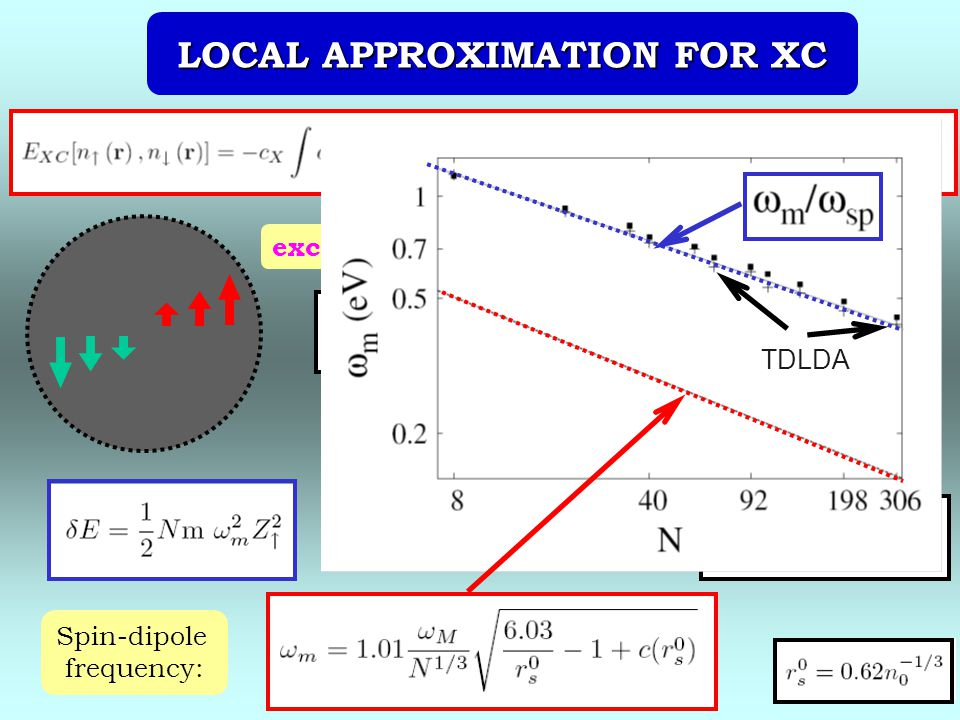 exchange correlation Spin-dipole frequency: equilibrium charge LOCAL APPROXIMATION FOR XC TDLDA