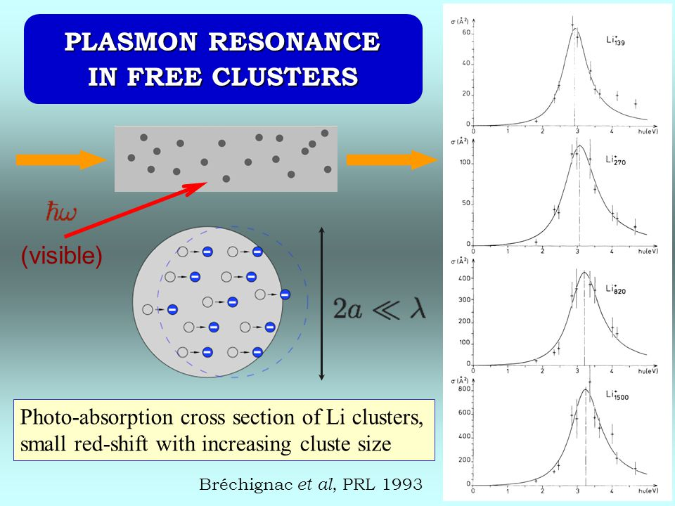 Bréchignac et al, PRL 1993 Photo-absorption cross section of Li clusters, small red-shift with increasing cluste size PLASMON RESONANCE PLASMON RESONANCE IN FREE CLUSTERS (visible)