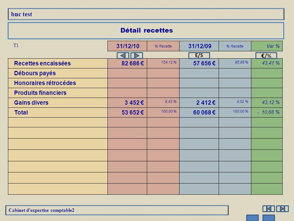 T1 31/12/10 % Recette 31/12/09 % Recette Var % Recettes encaissées 82 686 € 154,12 % 57 656 € 95,98 % 43,41 % Débours payés Honoraires rétrocédes Prod